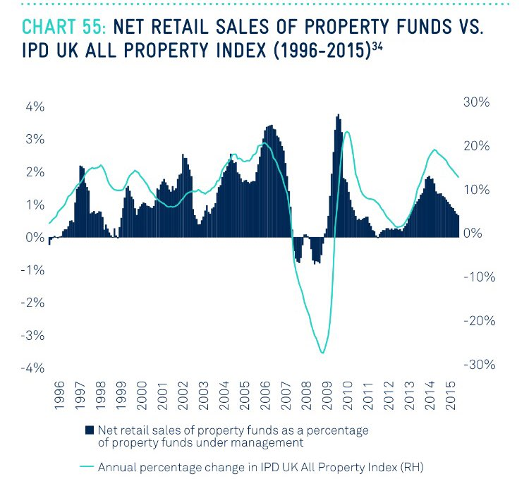 property-funds